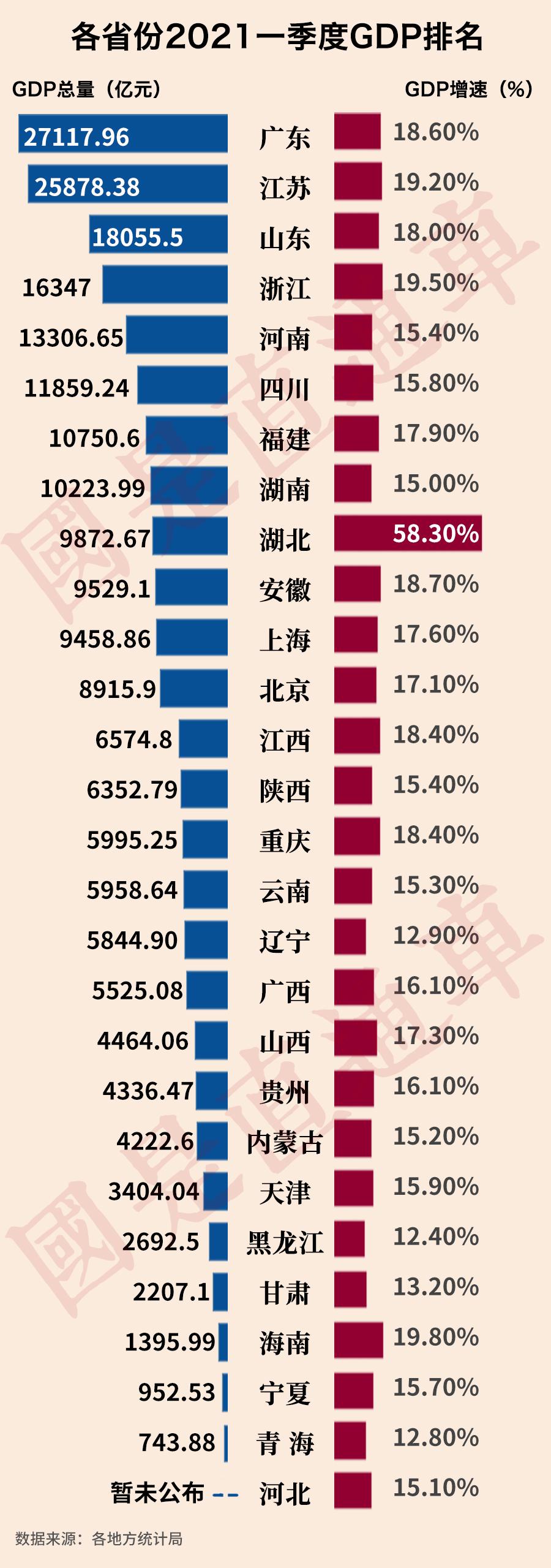 最新GDP排名!八省一季度破万亿,湖北强势反弹