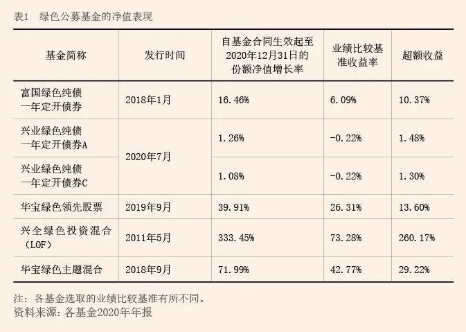 中国外汇 | 绿色资产管理业务的实践与发展方向
