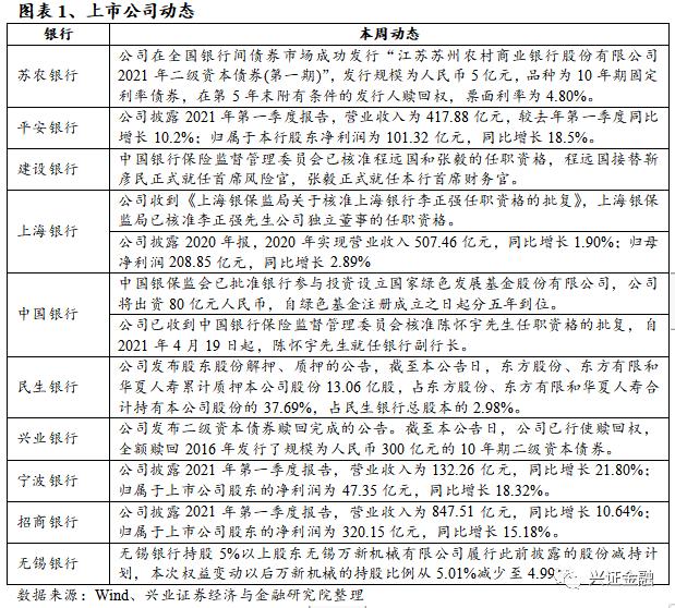【兴证金融 傅慧芳】银行业周报(2021.04.19-2021.04.25)基金持仓环比+2pcts,关注1季报超预期催化