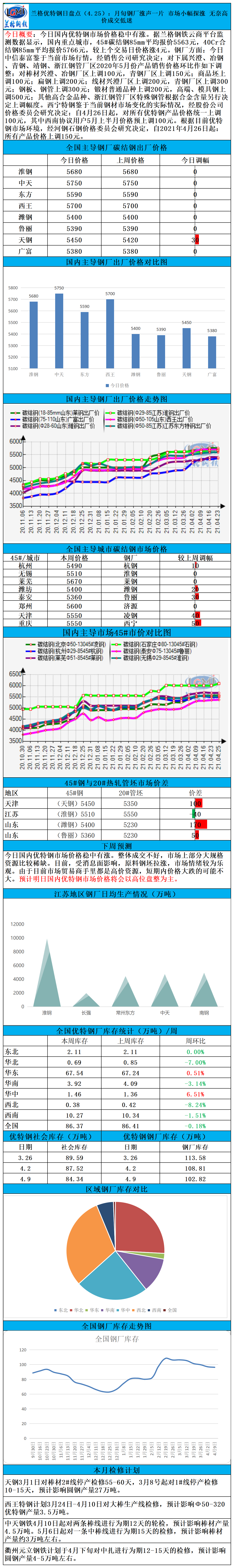 兰格优特钢日盘点(4.25):月旬钢厂涨声一片 市场小幅探涨 无奈高价成交低迷