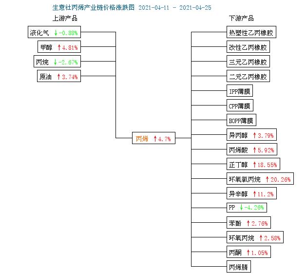 生意社:4月25日山东地区丙烯市场继续持稳