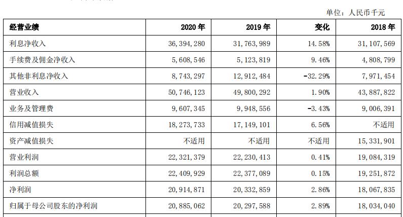上海银行2020年实现归母净利润208.85亿元 同比增长2.89%