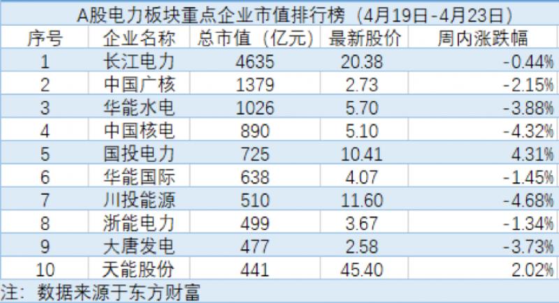电力股主力持续净流出:深圳能源跌出TOP10榜单