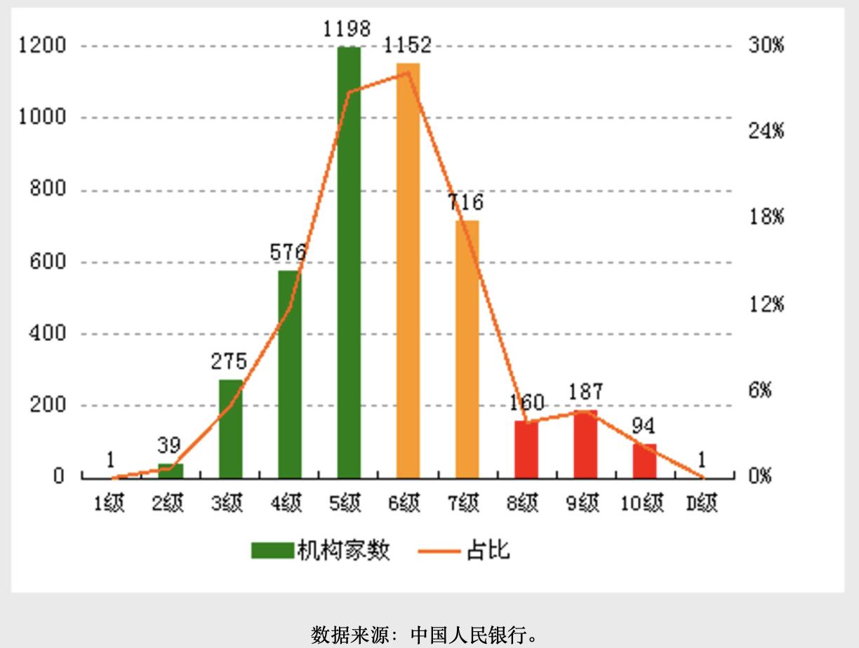 4399家金融机构评级结果出炉:辽宁、甘肃等地高风险机构较多