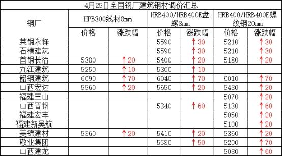 兰格建筑钢材周盘点(4.25):价格整体趋强 整体成交一般