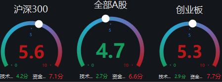 【盛·周刊】大盘震荡盘升   年报季报披露收官