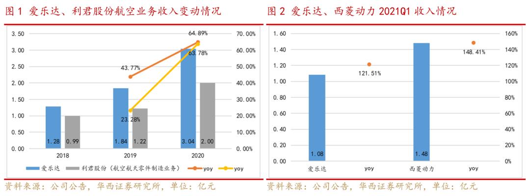 【华西军工】航空零部件制造行业景气度持续兑现