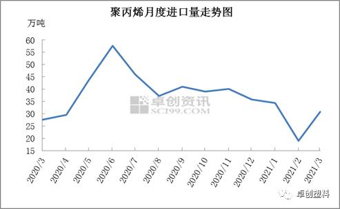 2021年3月聚丙烯进口数据小析