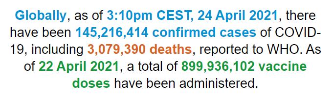 世卫组织:全球新冠肺炎确诊病例超1.452亿例