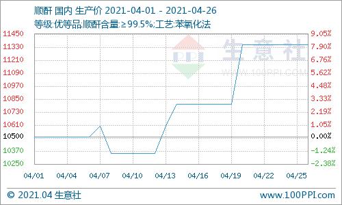 生意社:本周顺酐市场价格上涨(4.19-4.26)
