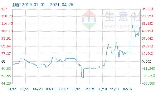 生意社:本周顺酐市场价格上涨