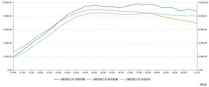 全国小贷公司数量降至7000家以下 贵州、湖南为何大幅减少?
