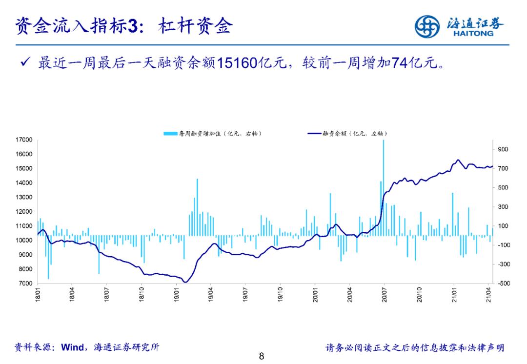 【海通立体策略】上周资金净流入83亿元