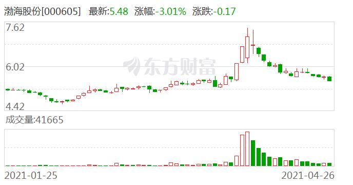 渤海股份:股东李华青减持约60万股 减持计划时间过半