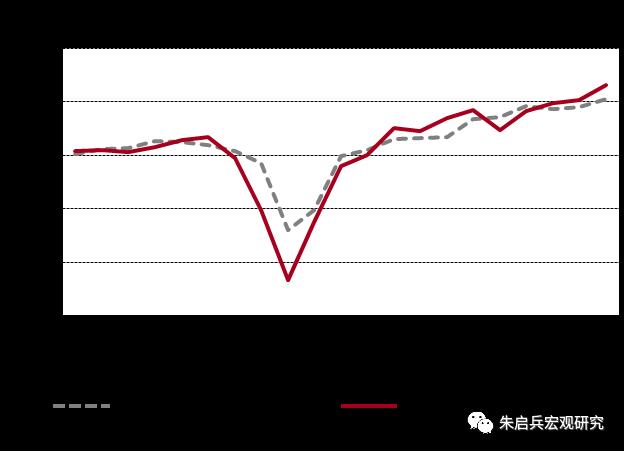 【中银宏观:海外周报(2021.04.25)】欧美4月PMI继续走高,抵押利率走高未制约美国房地产市场高景气