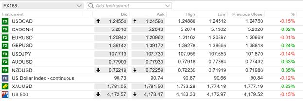 【汇市早知道】加元保持全场最佳 欧元表现坚挺 英镑涨势受阻