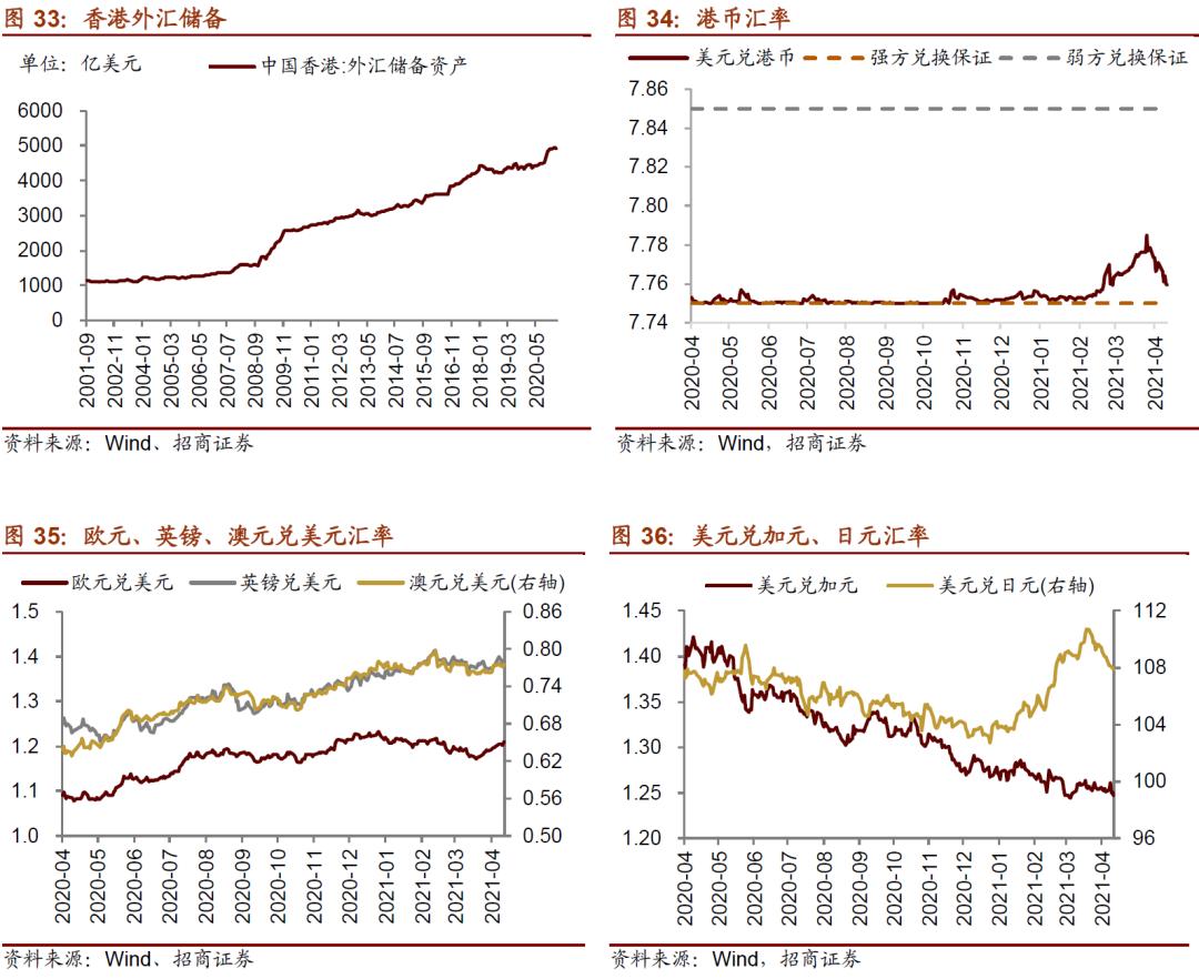 【招商策略】陆股通加仓抱团板块,ETF大幅赎回——金融市场流动性与监管动态周报