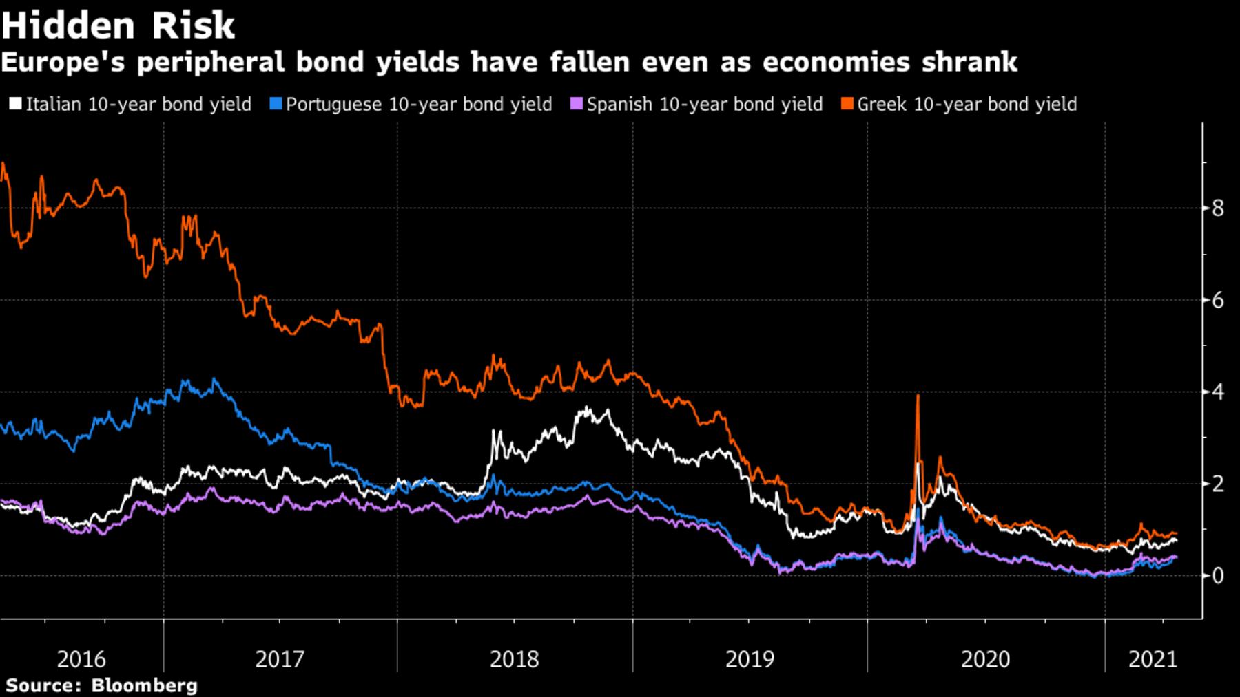 欧洲高负债水平的国家准备好迎接退出宽松的挑战了吗?