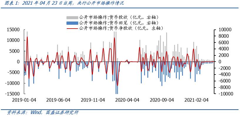【国盛策略 | 资金价格周监控】各期Shibor稳中趋降,中美利差延续上行