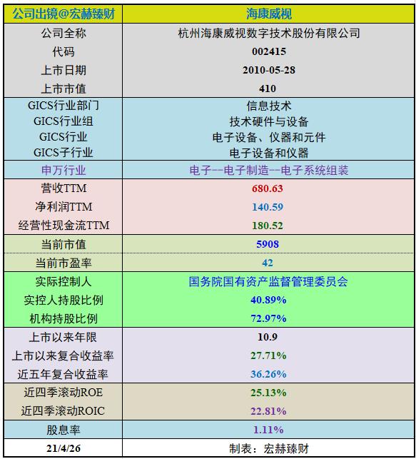 【投资价值评分】海康威视