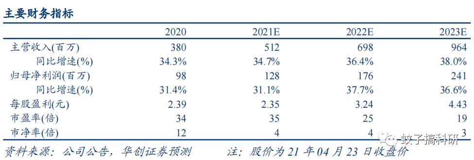 【华创计算机王文龙团队】点评|品茗股份:业绩稳步增长,全国化布局持续推进