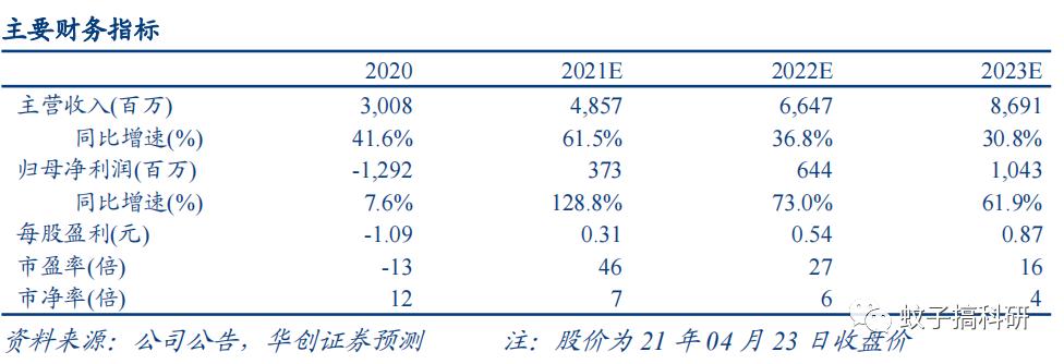【华创计算机王文龙团队】点评|万达信息:智慧医卫收入高增、占比提升,21Q1扭亏为盈