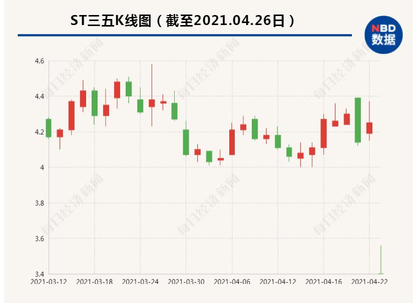 """ST三五20%一字跌停:41474名股东被""""闷杀"""" 网友:啥情况?"""