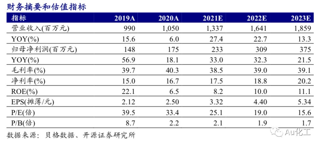 【开源化工】瑞联新材一季报点评报告:显示材料高景气,加快原料药项目建设步伐