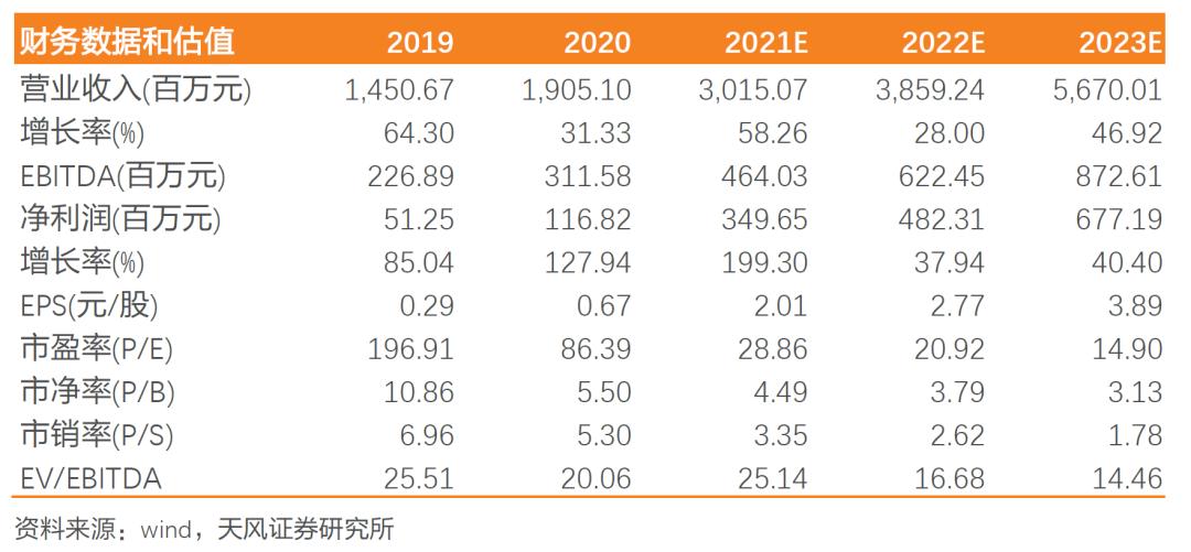【天风电子】三利谱:21H1业绩持续超预期,产能落地增强公司业绩弹性