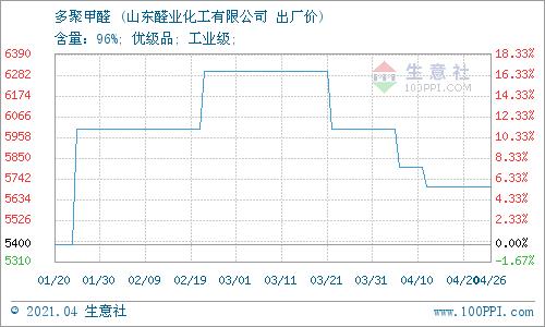 生意社:4月27日山东醛业化工多聚甲醛价格稳定