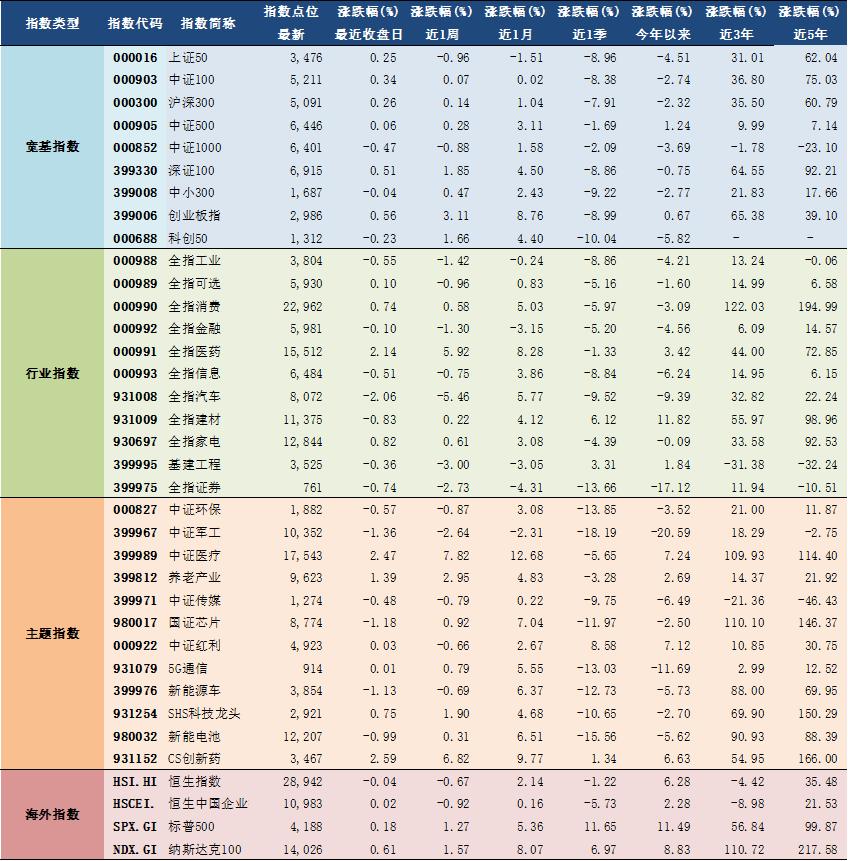 2021年4月27日A股主要指数估值表