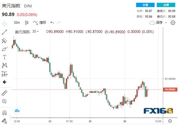 """美元黄金再现罕见齐涨 本周重磅事件不断市场""""涨""""声欢迎"""
