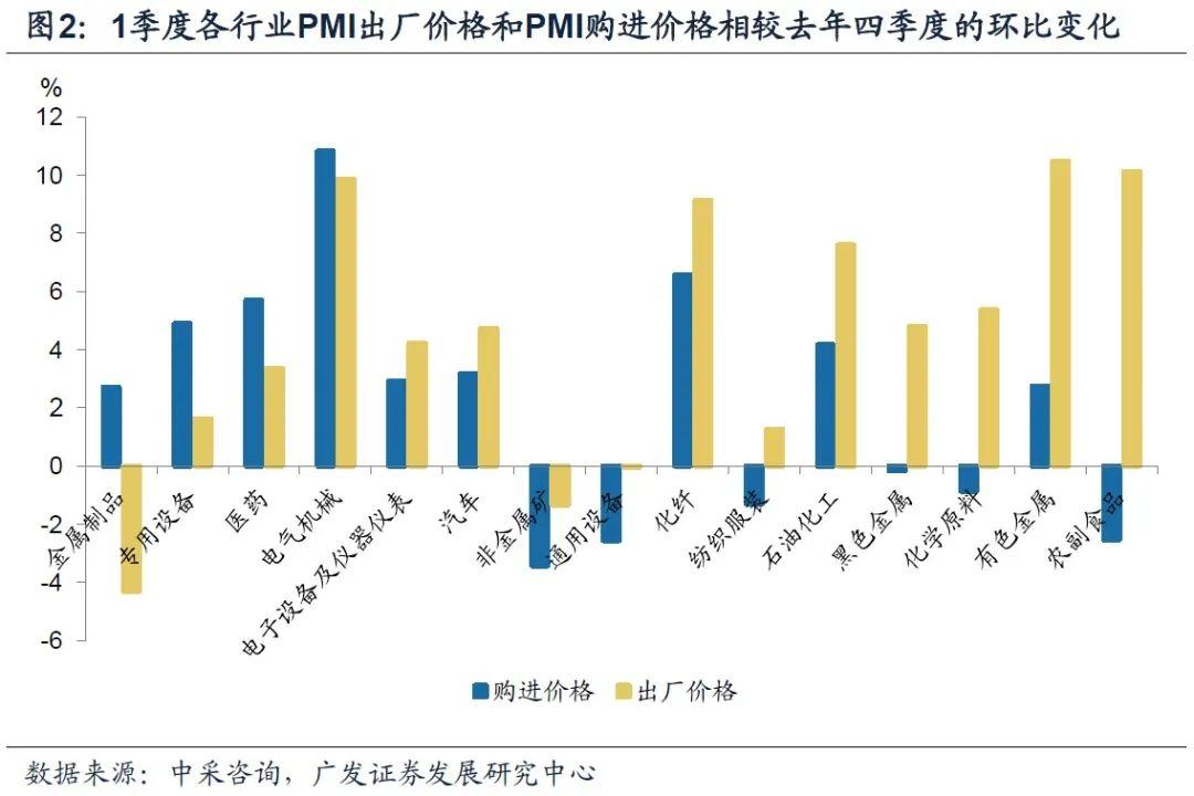 【广发宏观王丹】企业盈利数据背后的中观特征
