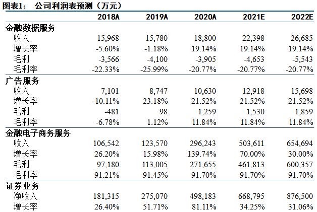 【中信建投 非银&金融科技】东方财富:2021Q1业绩再超预期,全年基金销售业务大发展可期