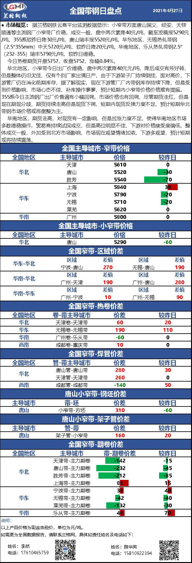 兰格带钢日盘点(4.27)期限分离 现货再降 市场或将持续震荡