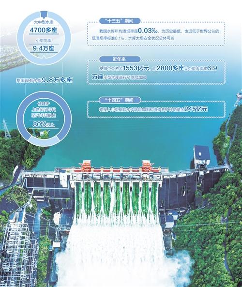 明年将完成3.1万座水库安全鉴定