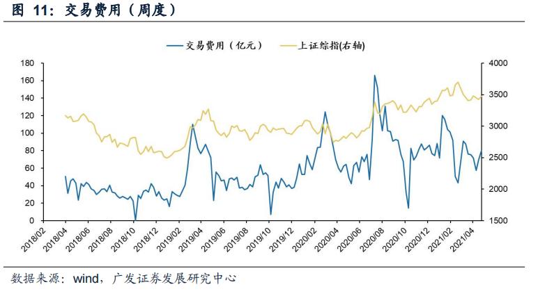 【广发策略】上周新发基金扩张,两融融资上升——广发流动性跟踪周报
