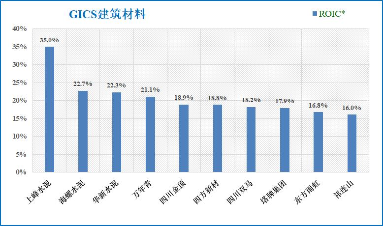 """【GICS行业巡礼】59家""""建筑材料""""行业沪深港上市公司初筛选"""