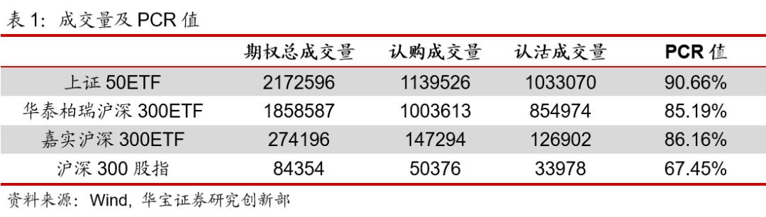 期权日报(20210427):隐含波动率小幅下行
