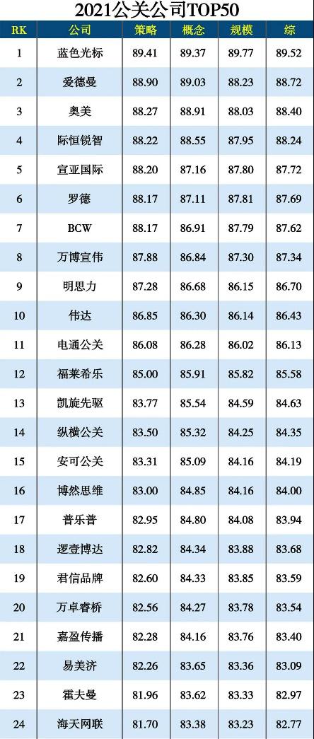 2021年度公关公司TOP50揭晓 际恒锐智稳居前五名