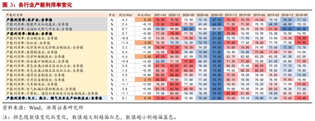 【浙商宏观||李超】盈利高增,库存微降