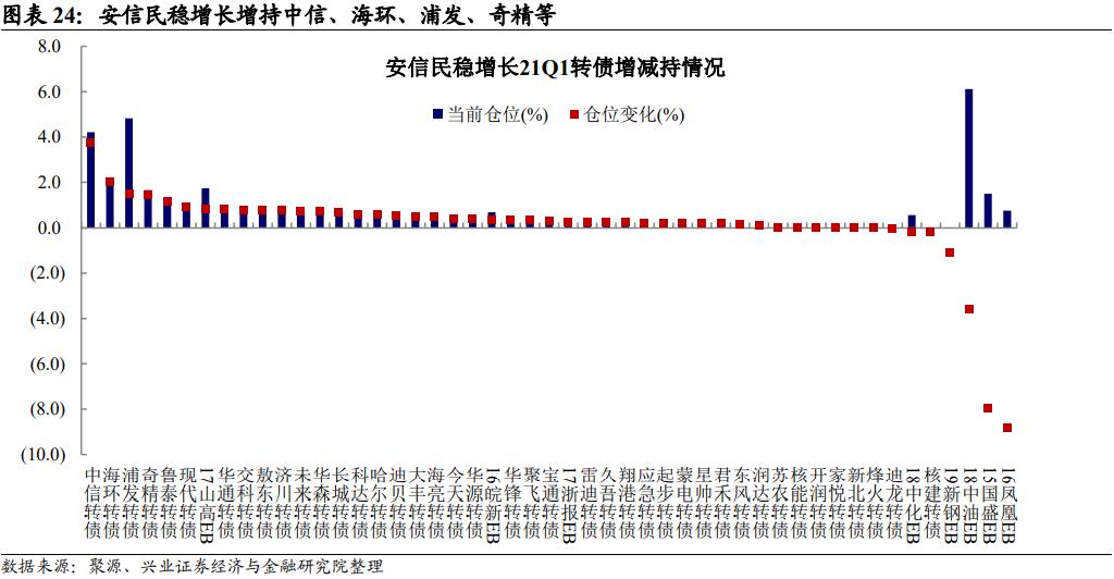 【兴证固收.转债】21Q1公募基金可转债持仓分析——可转债研究