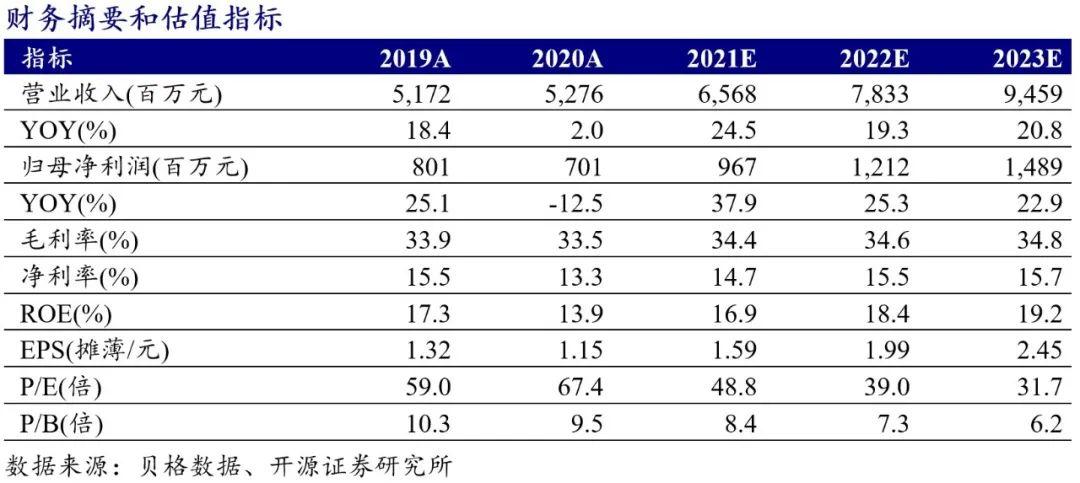 【开源食饮】绝味食品:一季报开门红,看全年高成长——公司信息更新报告