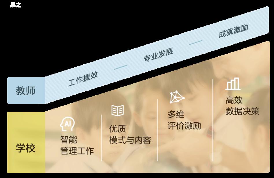 首款全场景教师工作发展平台「果之」亮相教育装备展