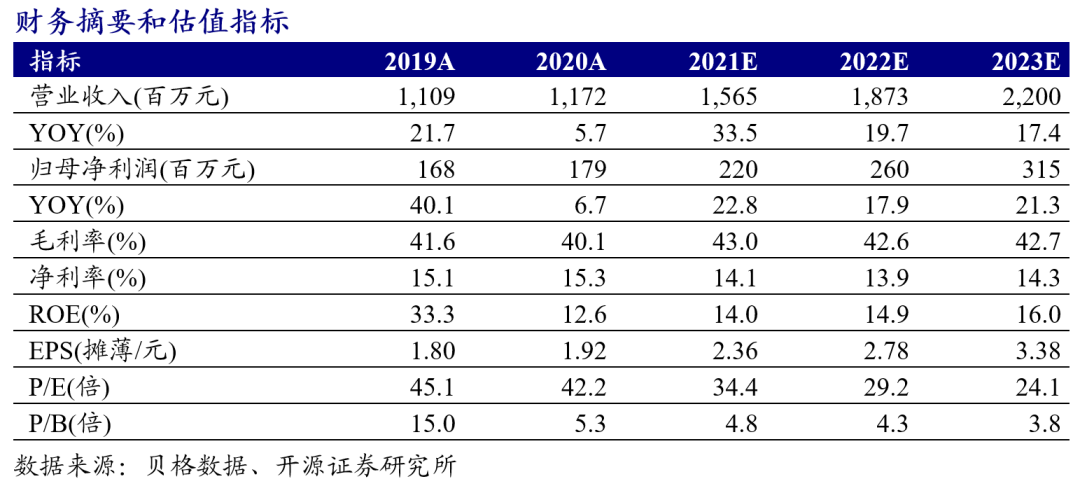【开源食饮】甘源食品:收入快速增长,费用持续投放——公司信息更新报告