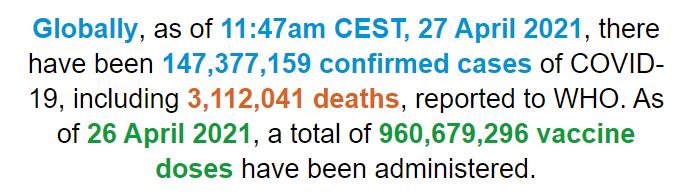 世卫组织:全球新冠肺炎确诊病例超过1.473亿例
