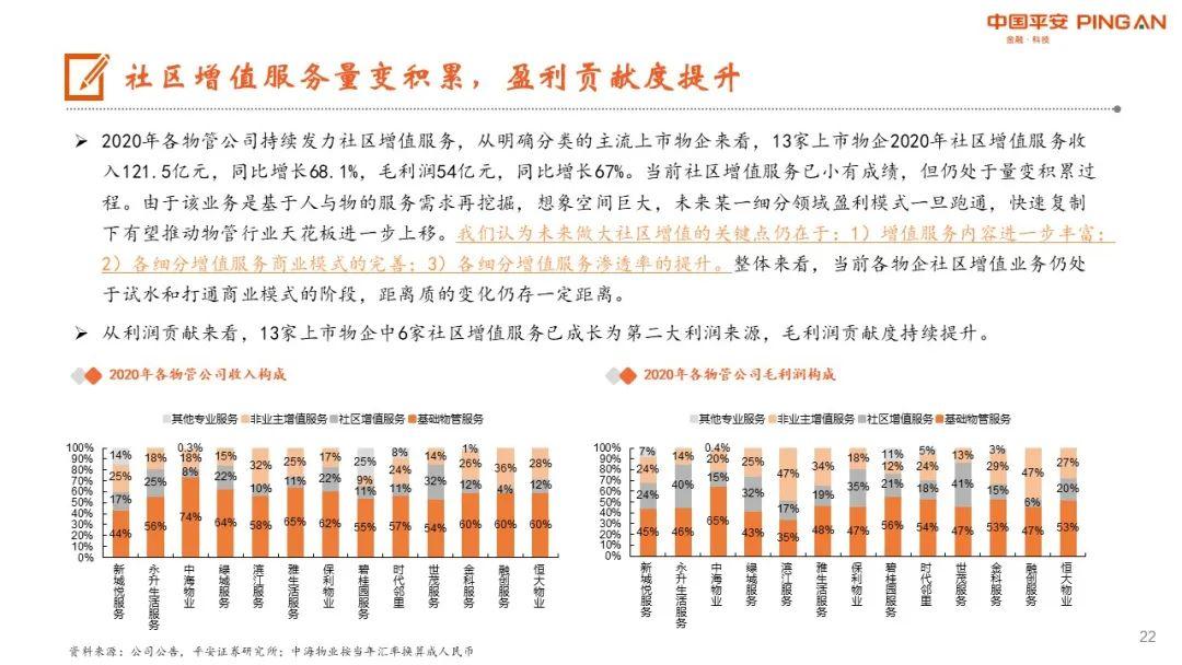 【平安地产】高成长风采依旧,多元化潜力可期——物业管理系列研究之三
