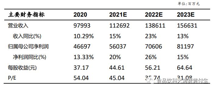 贵州茅台一季报点评:收入稳健双位数增长,税金影响利润表现【太平洋食饮】