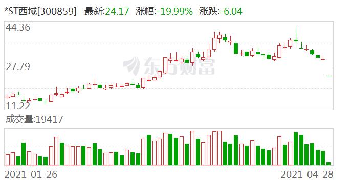 """风险股集体引爆:多只上演""""20厘米跌停"""" 更有上市不到9个月就被*ST"""