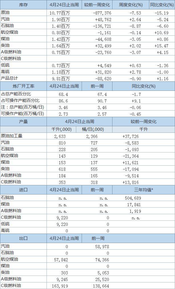 PAJ:4月24日止当周日本商业原油库存减少88万千升